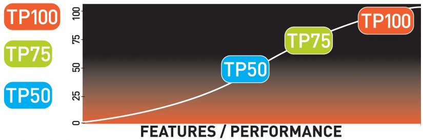 tp-ratings-features-performance