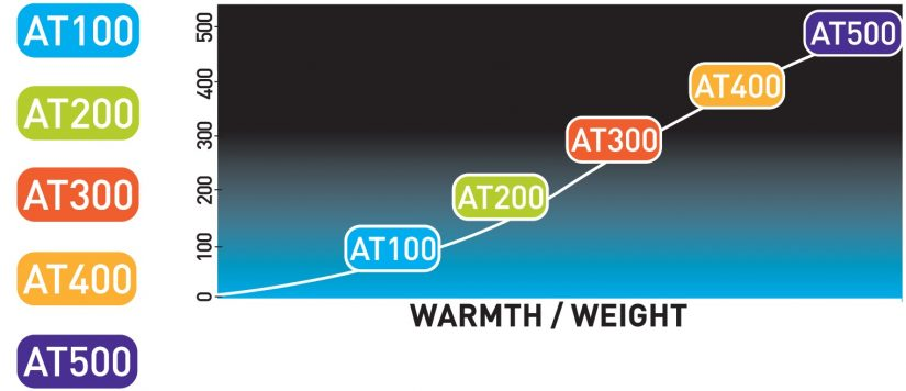 temperature-ratings-warmth-weight